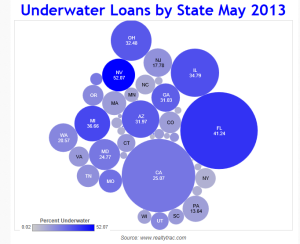 Florida number 2 after Nevada for Underwater homeowners
